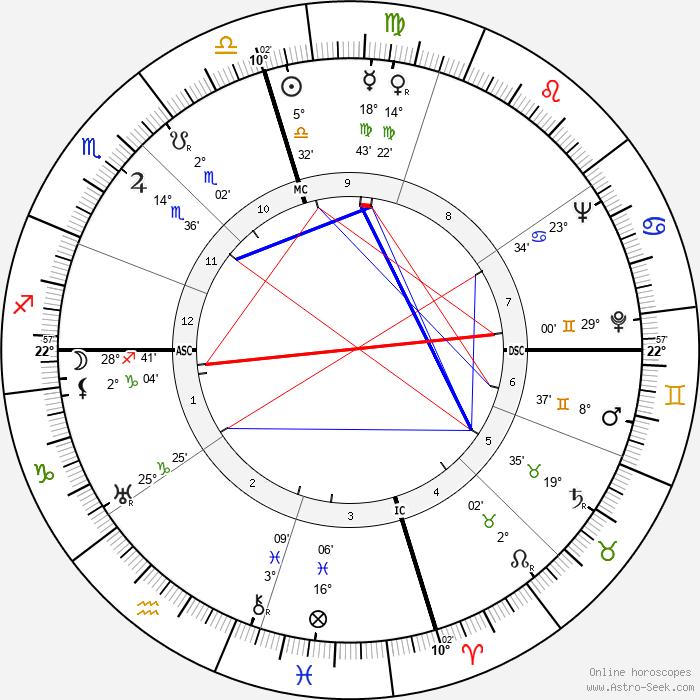 Ellsworth Vines - Birth horoscope chart