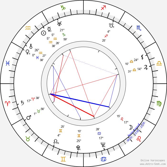 Elmar Klos - Birth horoscope chart