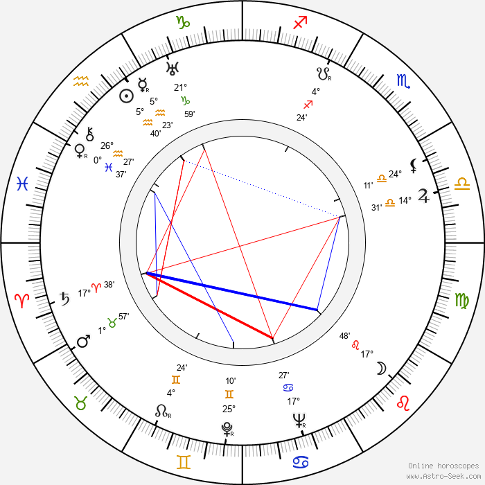 Elmar Klos - Birth horoscope chart
