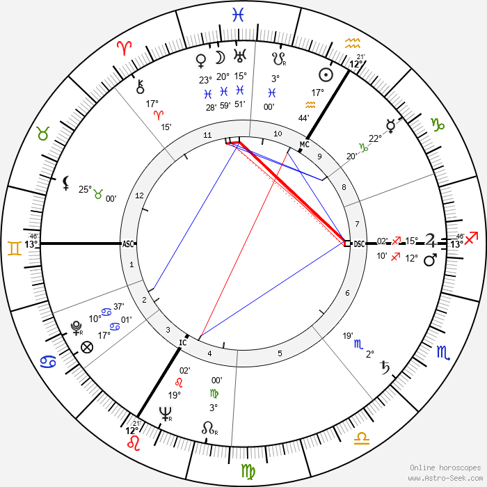 Elmer Arthur Lielke - Birth horoscope chart