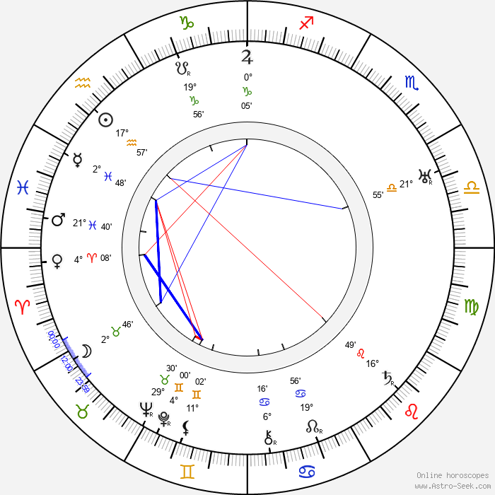Elmo Lincoln - Birth horoscope chart