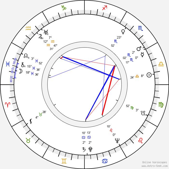 Elna-Britta Wallman - Birth horoscope chart