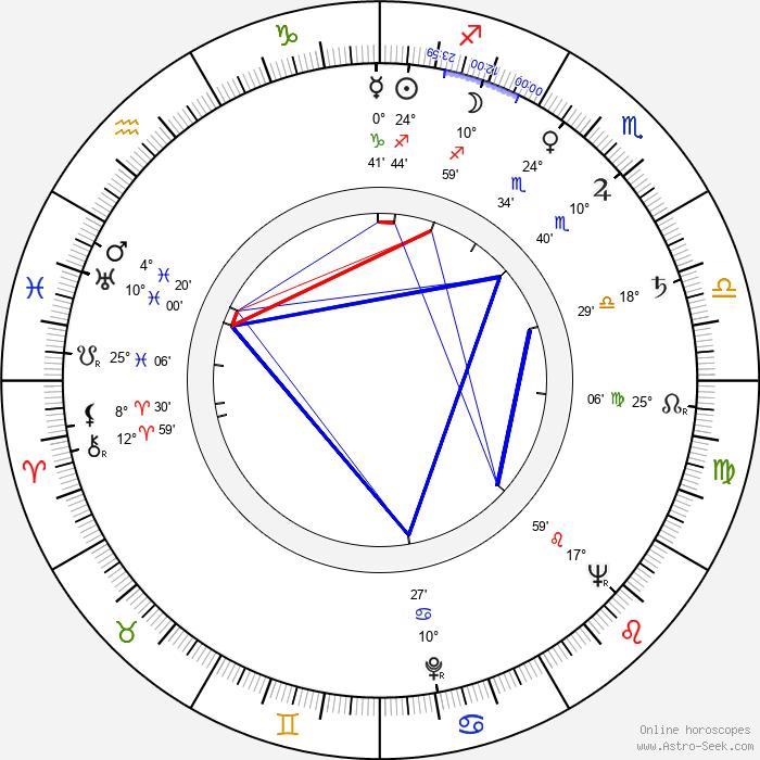 Elo Romančík - Birth horoscope chart