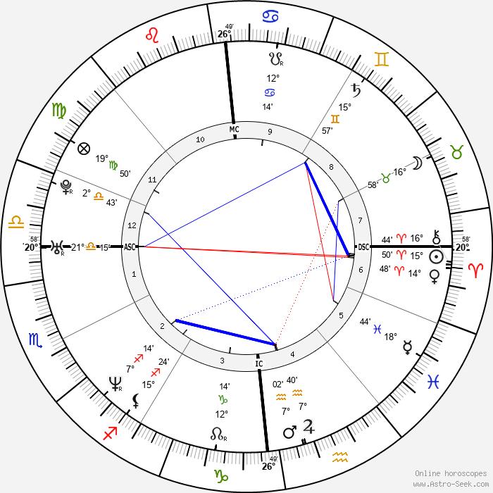 Élodie Bouchez - Birth horoscope chart