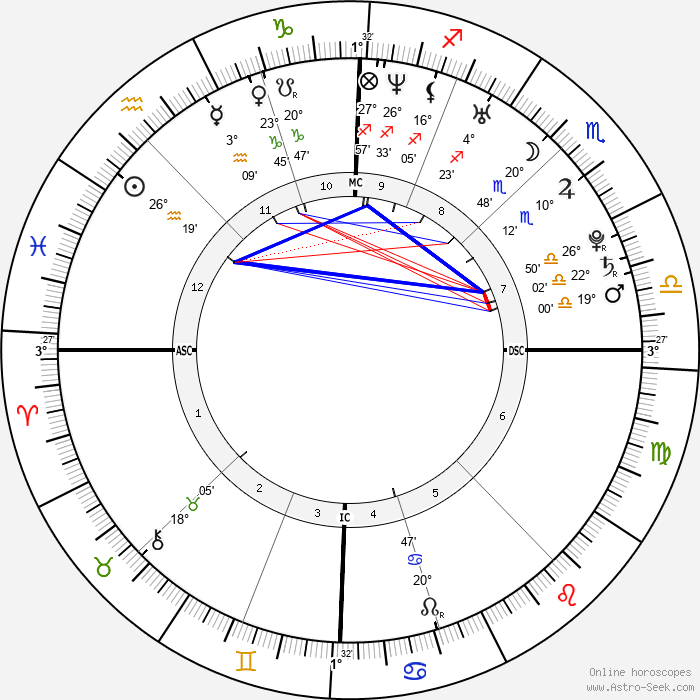 Elodie Frégé - Birth horoscope chart