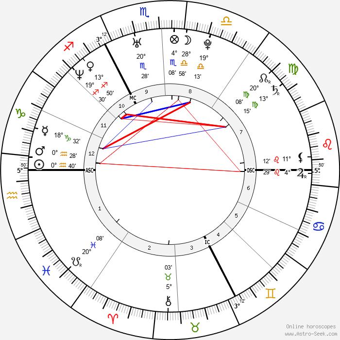 Élodie Navarre - Birth horoscope chart