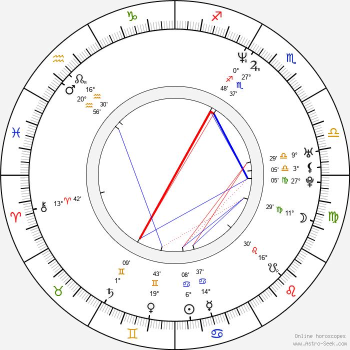 Elon Musk - Birth horoscope chart