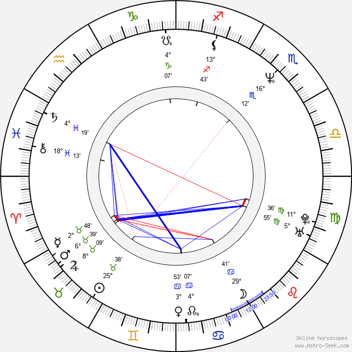 Els Dottermans - Birth horoscope chart