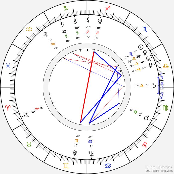 Elsa Lanchester - Birth horoscope chart