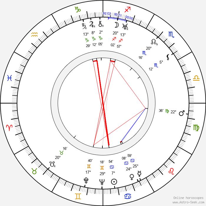 Elsa Rantalainen - Birth horoscope chart