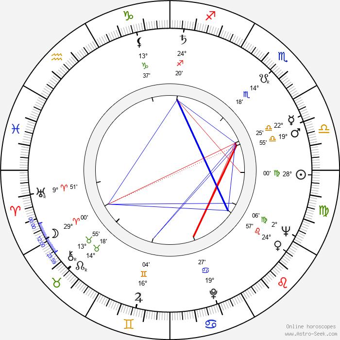 Elsa Raven - Birth horoscope chart