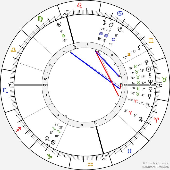 Elsbeth Ebertin - Birth horoscope chart