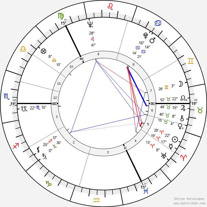 Elspet Gray - Birth horoscope chart