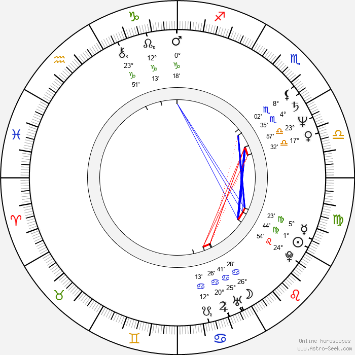 Elvis Costello - Birth horoscope chart