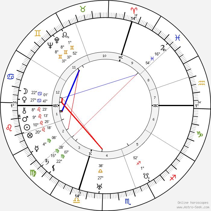 Ely Culbertson - Birth horoscope chart