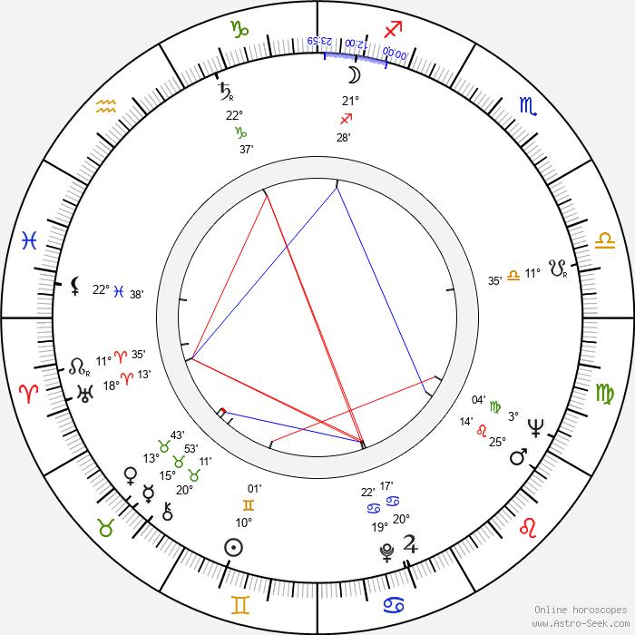 Elzbieta Jagielska - Birth horoscope chart