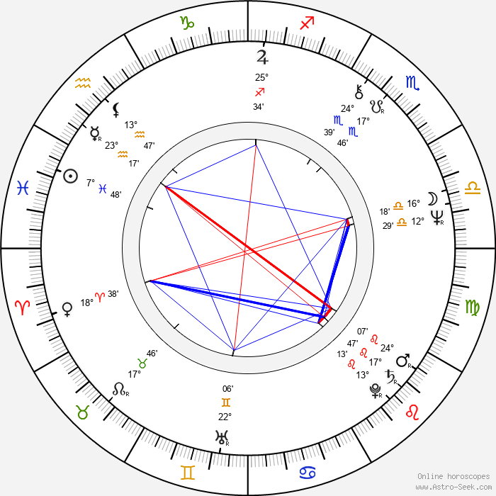 Elzbieta Jarosik - Birth horoscope chart