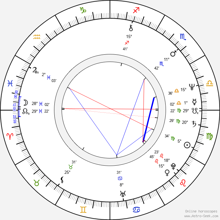 Elzbieta Kijowska - Birth horoscope chart