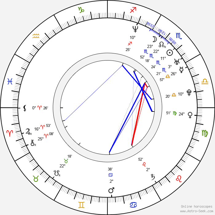 Elzbieta Komorowska - Birth horoscope chart