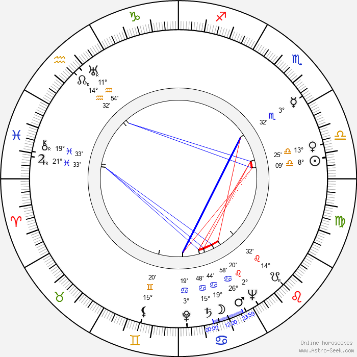 Ema Skálová - Birth horoscope chart