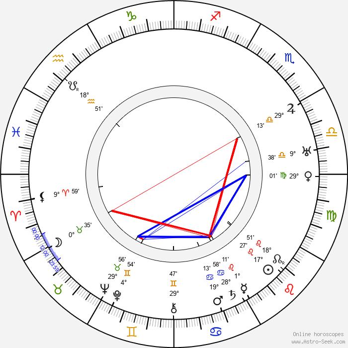 Emanuel Brožík - Birth horoscope chart