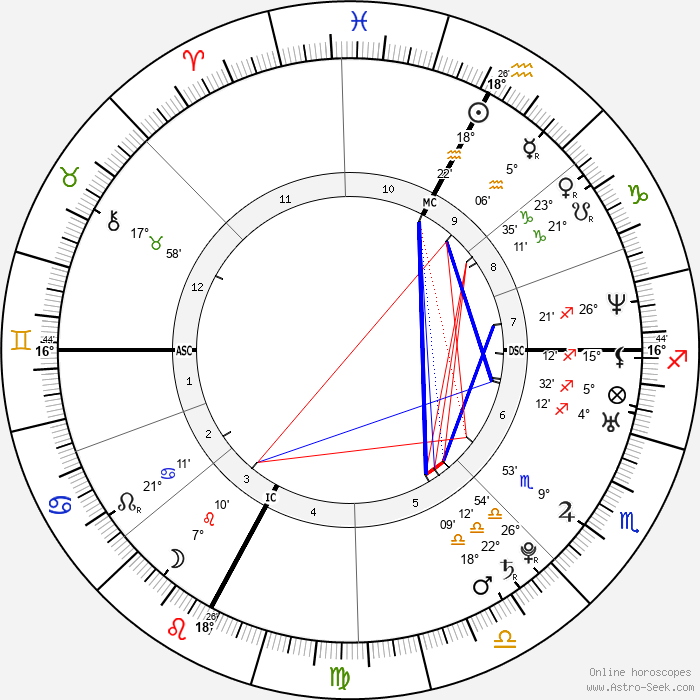 Emanuela Ferro - Birth horoscope chart