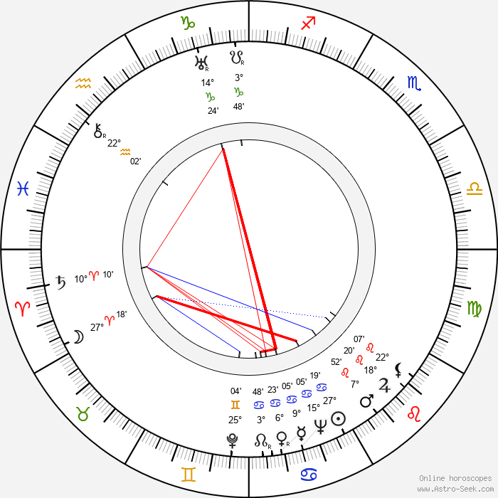 Emerich Gabzdyl - Birth horoscope chart