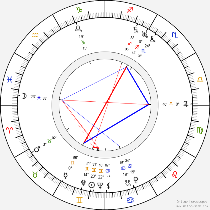 Emerich Walter Emo - Birth horoscope chart