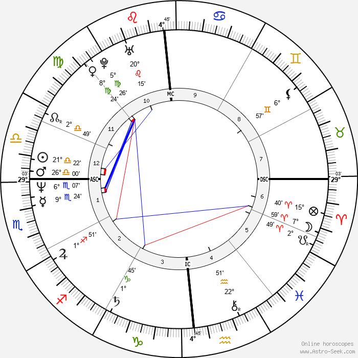 Emeril Lagasse - Birth horoscope chart