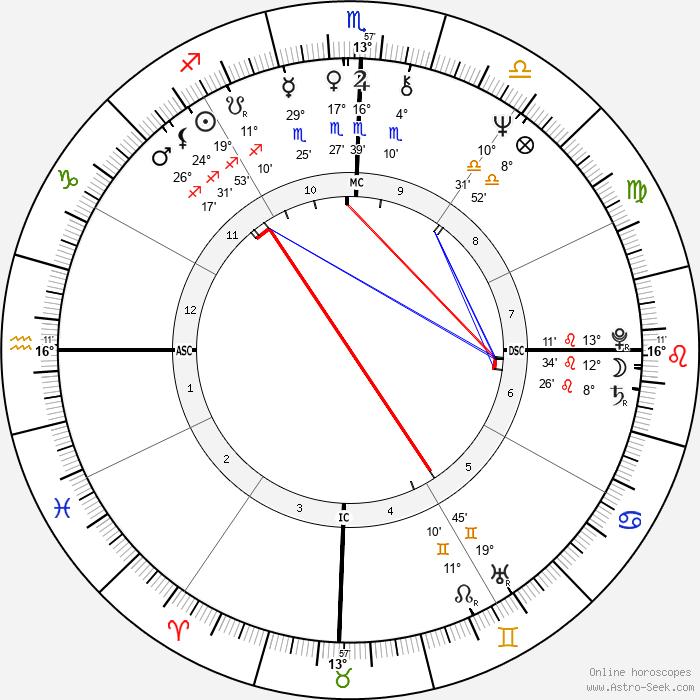 Emerson Fittipaldi - Birth horoscope chart