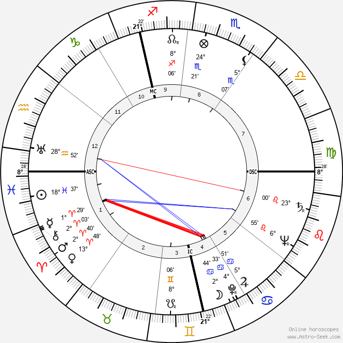 Emiel Faignaert - Birth horoscope chart