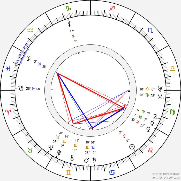 Emil Artur Longen - Birth horoscope chart