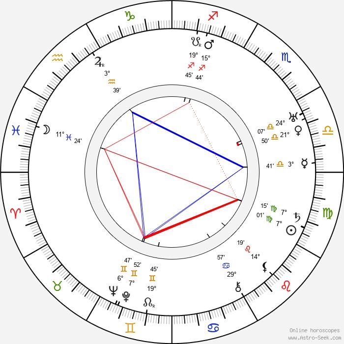 Emil Autere - Birth horoscope chart