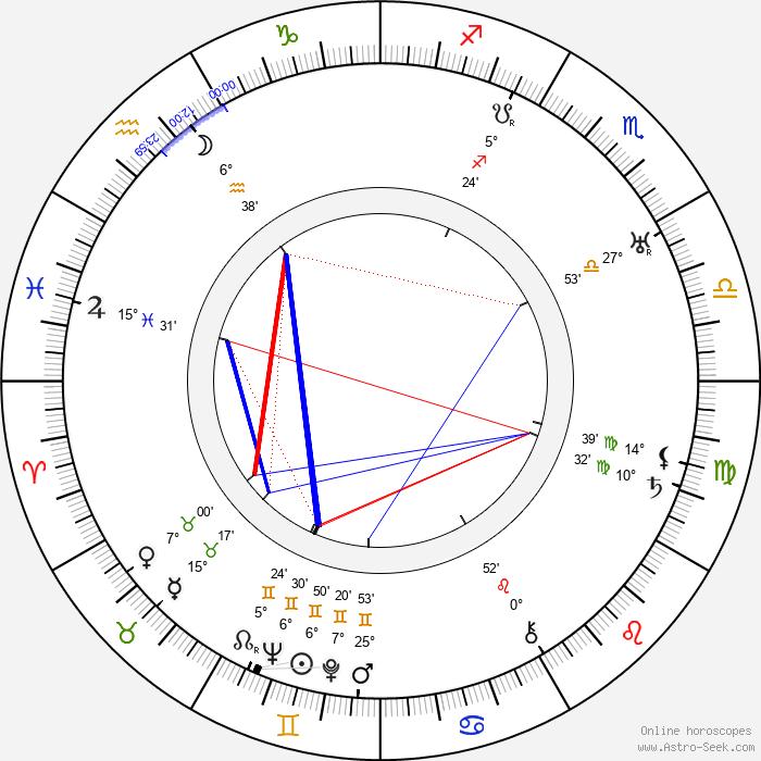 Emil Chaberski - Birth horoscope chart