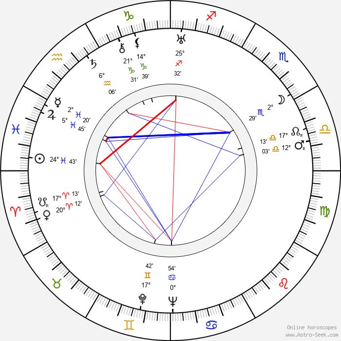 Emil E. Reinert - Birth horoscope chart