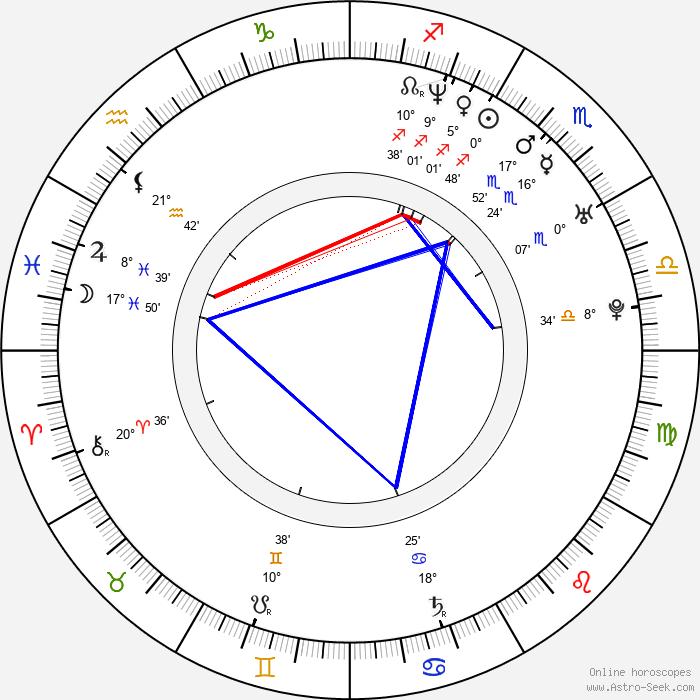 Emil Forselius - Birth horoscope chart