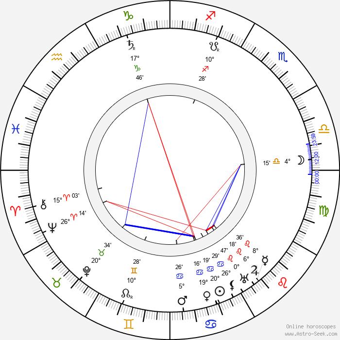 Emil Hácha - Birth horoscope chart