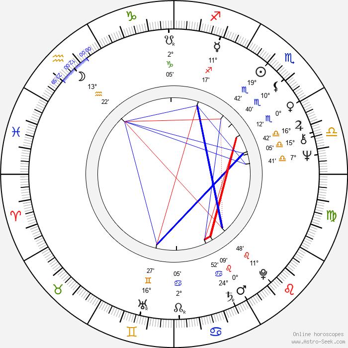 Emil Horváth Jr. - Birth horoscope chart