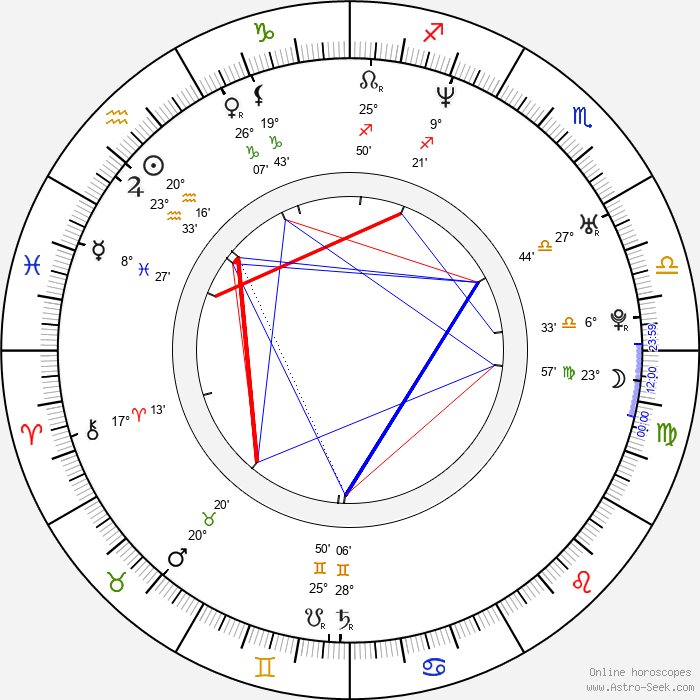 Emil Hostina - Birth horoscope chart