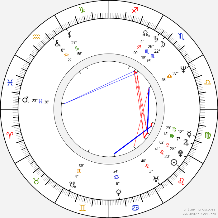 Emil Hristow - Birth horoscope chart