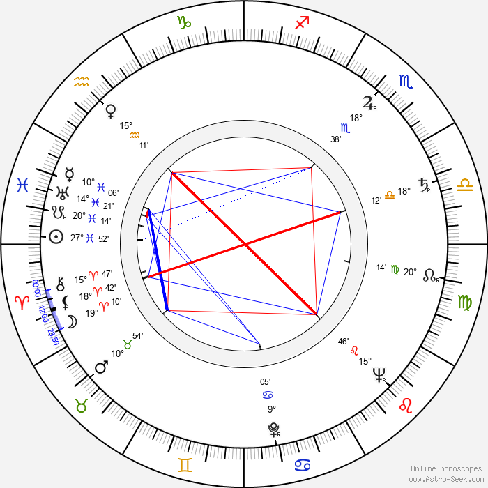 Emil Karewicz - Birth horoscope chart