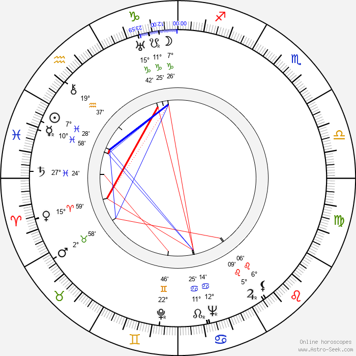 Emil Rohan - Birth horoscope chart