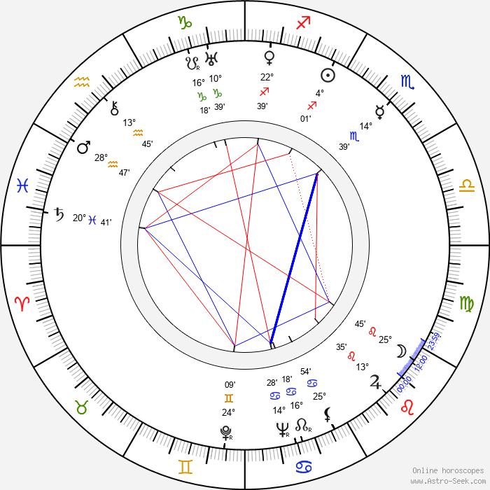 Emil Saarinen - Birth horoscope chart