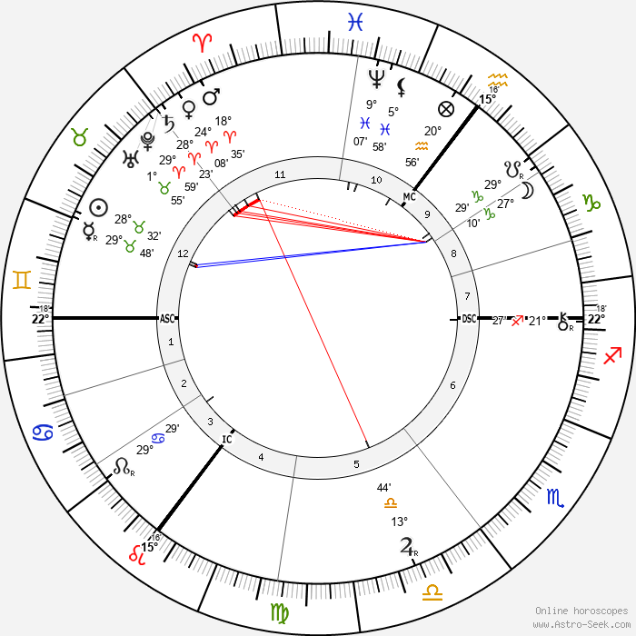 Emile Berliner - Birth horoscope chart