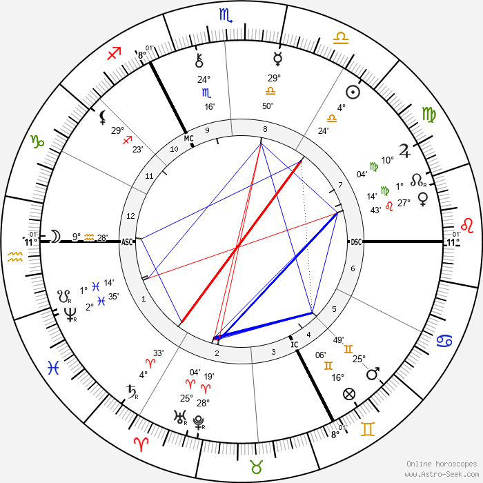 Emile Claus - Birth horoscope chart