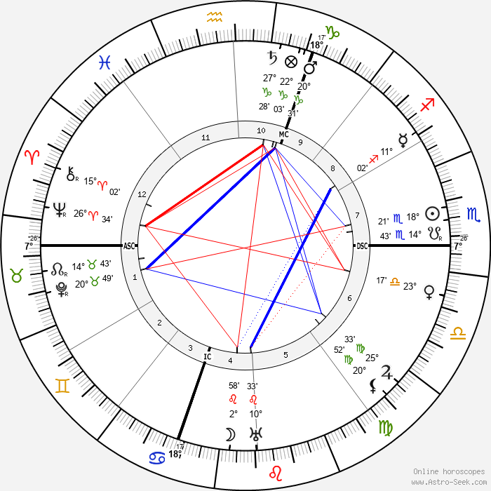 Emile Guillaumin - Birth horoscope chart