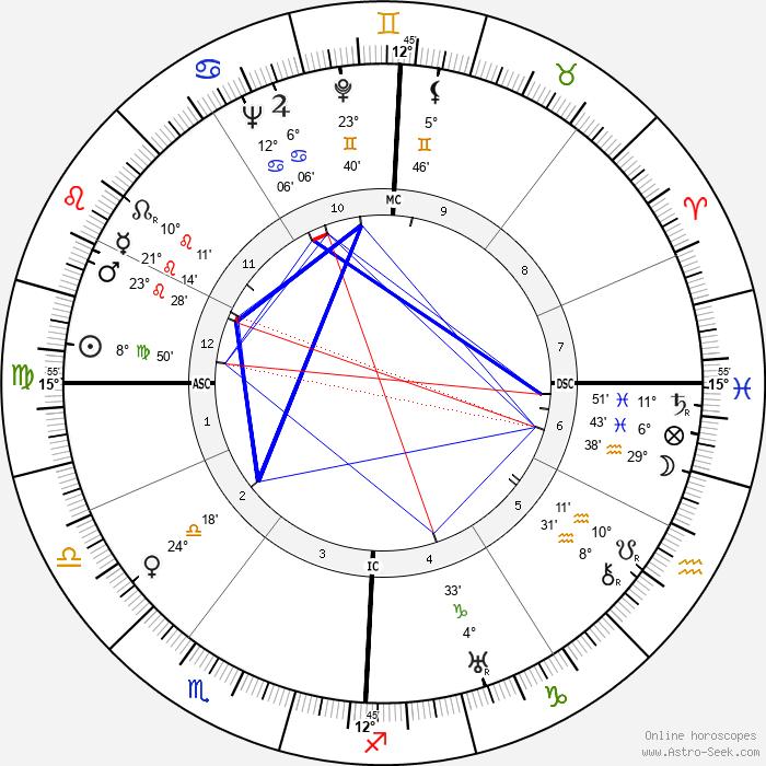 Émile Pladner - Birth horoscope chart