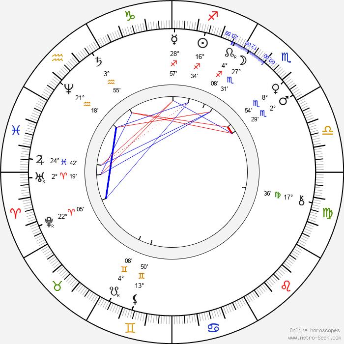 Émile Reynaud - Birth horoscope chart