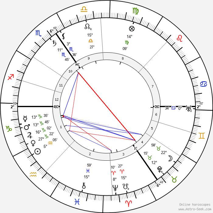 Emile Vandervelde - Birth horoscope chart