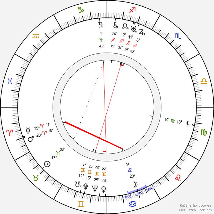Emilie Hráská - Birth horoscope chart